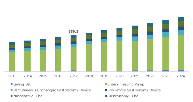 U.S. Enteral Feeding Devices Market size, by Product, 2012- 2024 (USD Mn)
