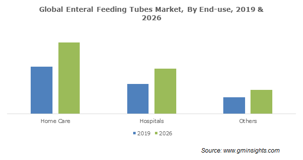 Global Enteral Feeding Tubes Market