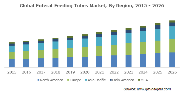 Enteral Feeding Tubes Market Regional Insights