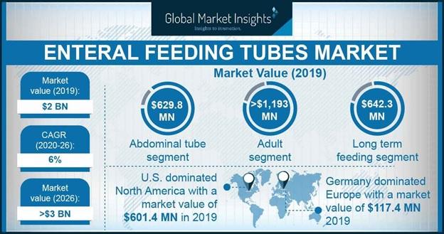 Enteral Feeding Tubes Market