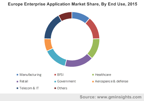 Asia Pacific Enterprise Application Market Size, by end-use, 2013-2024 (USD Billion)