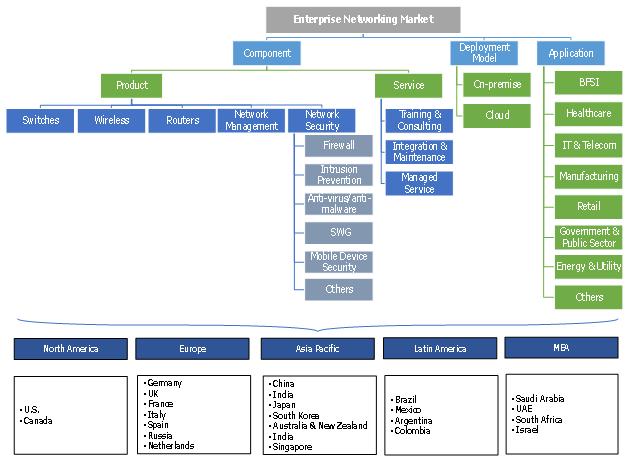 Enterprise Networking Market