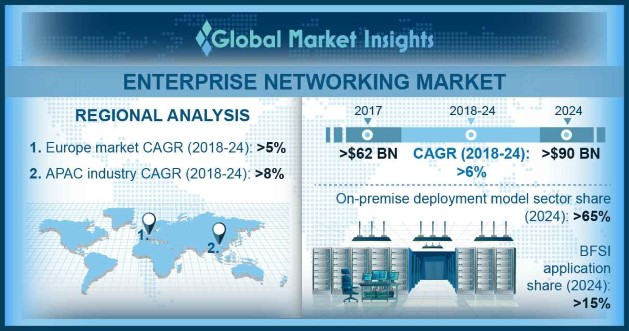 North America Enterprise Networking Market Size, By Country, 2017 & 2024 (USD Million)