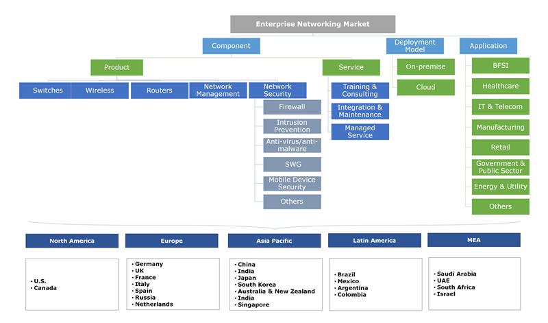 Enterprise Networking Market Segmentation