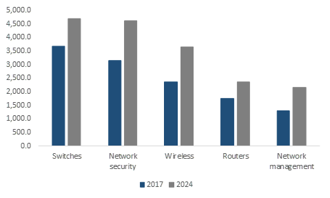 Europe Enterprise Networking Market Size, By Product, 2017 & 2024 (USD Million)
