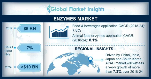 U.S. Enzymes Market, By Product, 2017 & 2024 (USD Million)