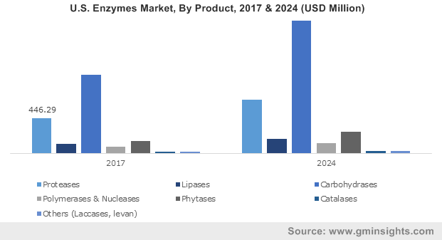 U.S. Enzymes market size, by product, 2013-2024 (USD Million)
