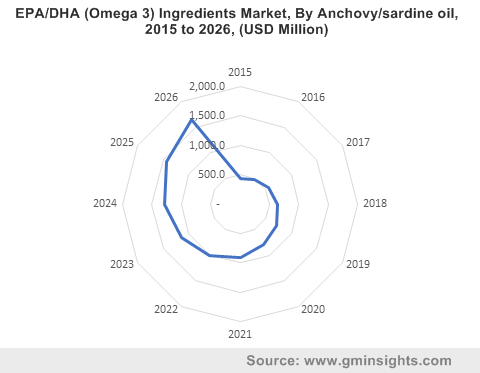 EPA/DHA (Omega 3) Ingredients Market By Anchovy/sardine oil