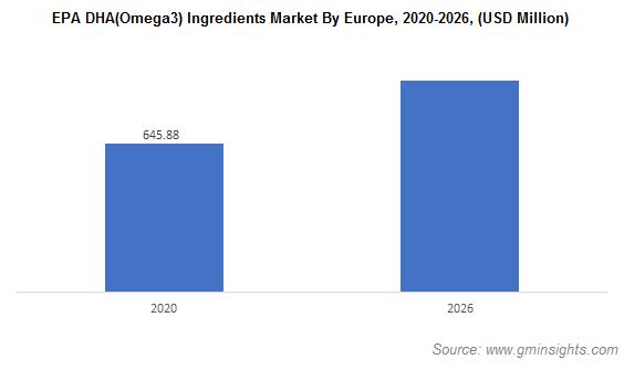 EPA DHA(Omega3) Ingredients Market