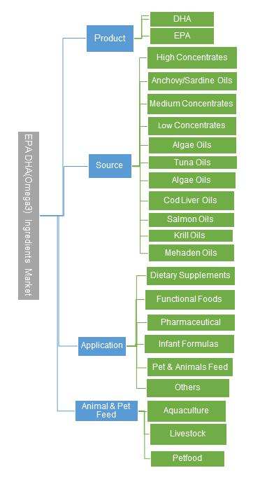 EPA/DHA (Omega 3) Ingredients Market