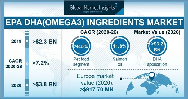 EPA/DHA(Omega3) Ingredients market