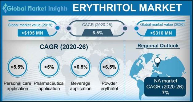 Erythritol Market