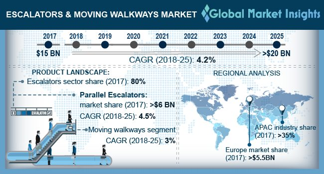 Escalators & Moving Walkways Market