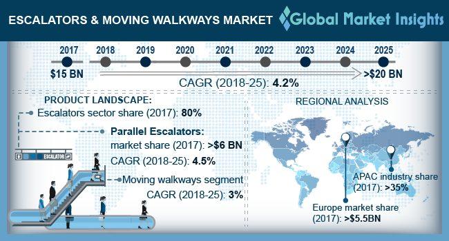 U.S. Escalators & Moving Walkways Market Size, By Application, 2014 – 2025 (USD Million)