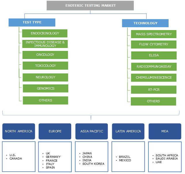 Esoteric Testing Market Segmentation