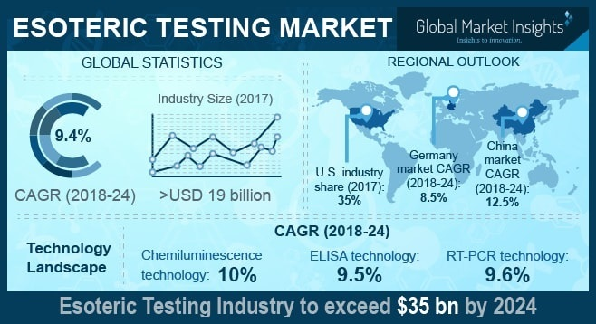 Esoteric Testing Market