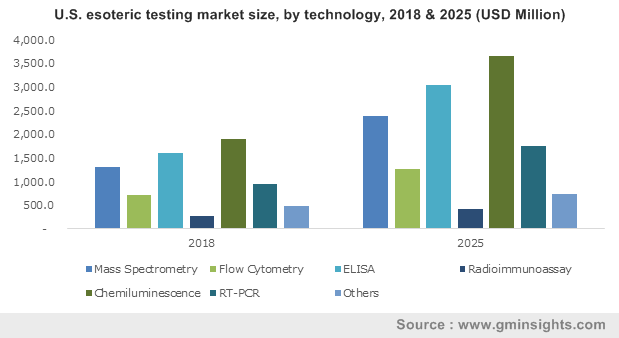 China Esoteric Testing Market, By Technology, 2013 - 2024 (USD Billion)