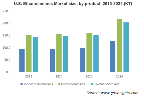 Ethanolamines Market by Product