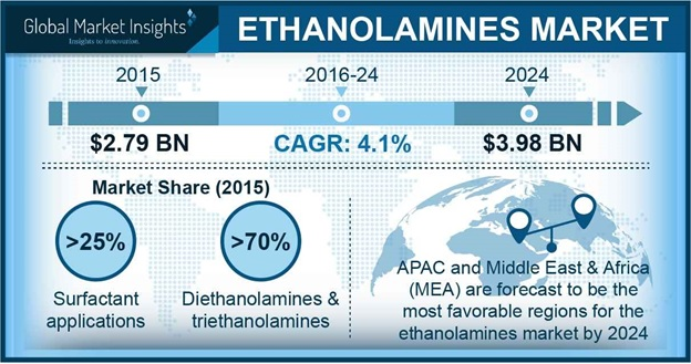 Ethanolamines Market Outlook