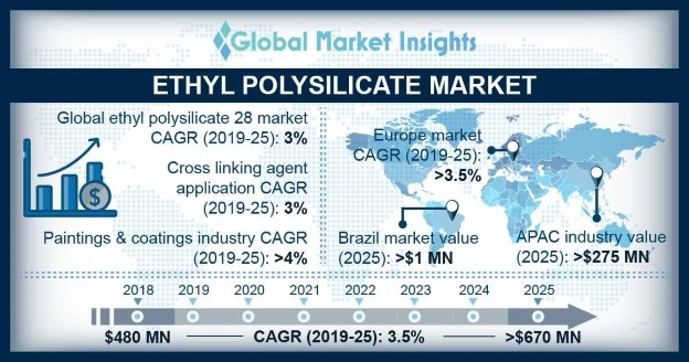 Ethyl Polysilicate Market Outlook
