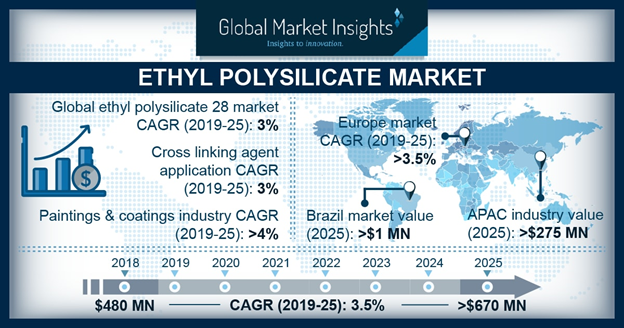 U.S Ethyl Polysilicate 28 market Size, By Application, 2018 & 2025, (Kilo Tons)
