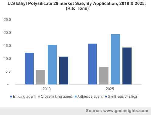 Ethyl Polysilicate Market by Application
