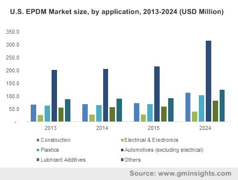 U.S. EPDM Market by application