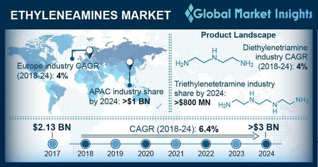 Ethyleneamines Market