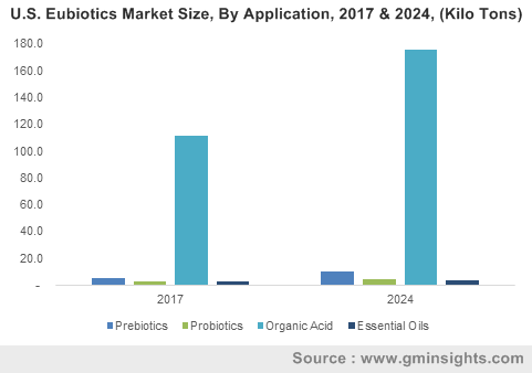 U.S. Eubiotics Market Size, By Product, 2016 & 2024 (USD Million)