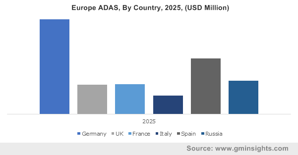 Europe ADAS, By Country, 2025, (USD Million)