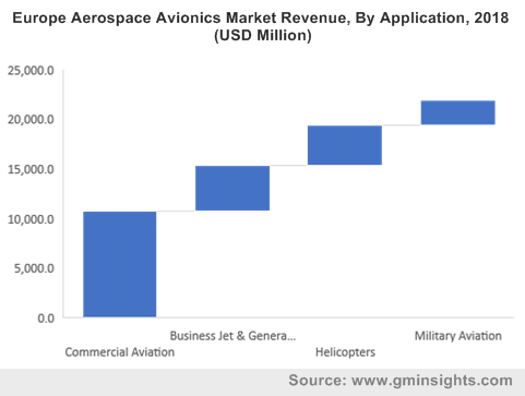 Europe Aerospace Avionics Market Revenue, By Application, 2018 (USD Million)