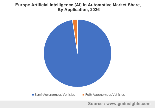 Europe Artificial Intelligence (AI) in Automotive Market By Application