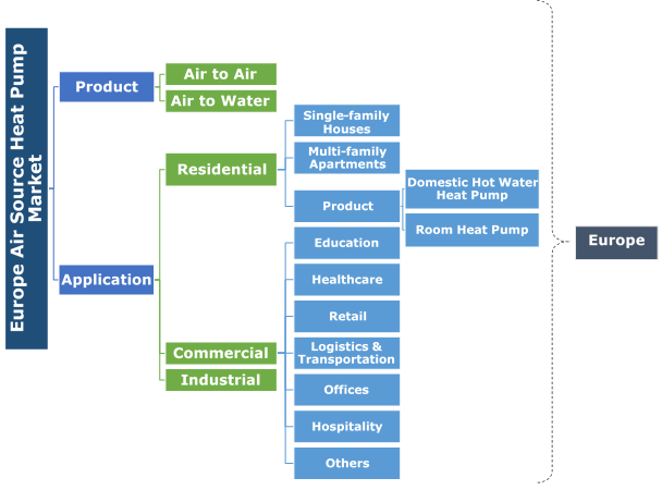 Europe Air Source Heat Pump Market Segmentation