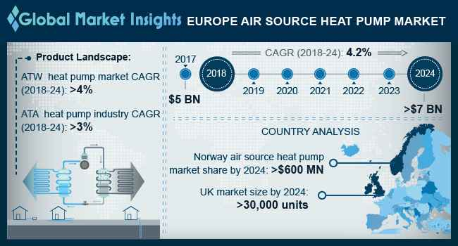 France Air Source Heat Pump Market Size, By Application, 2017 & 2024 (USD Million)