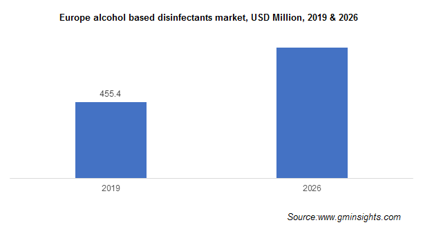 Alcohol Based Disinfectants Market by Region