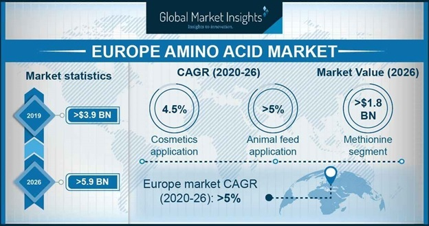 Europe Amino Acid market