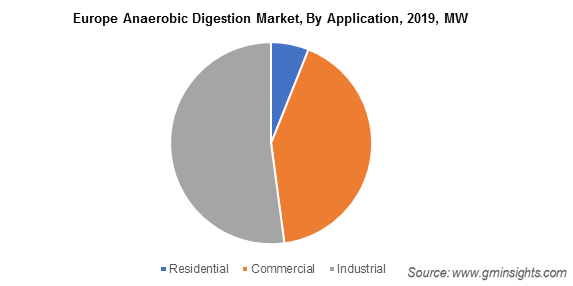 Europe Anaerobic Digestion Market By Application