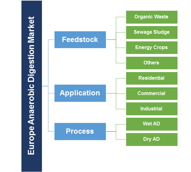 Europe Anaerobic Digestion Market Segmentation