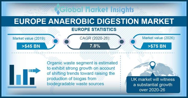 Europe Anaerobic Digestion Market