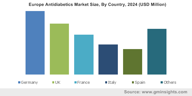 Europe Antidiabetics Market Size, By Country, 2024 (USD Million)