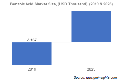Europe Antimicrobial Additives Market by Benzoic Acid