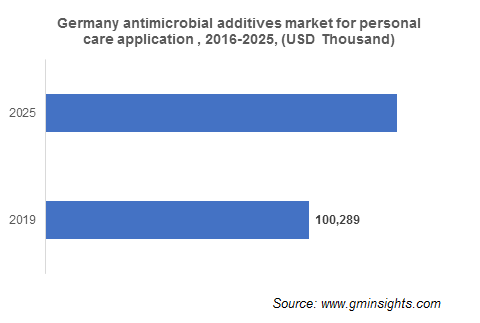 Europe Antimicrobial Additives Market by Country