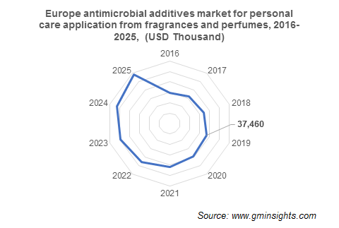 Europe Antimicrobial Additives Market from Fragrances and Perfumes Application