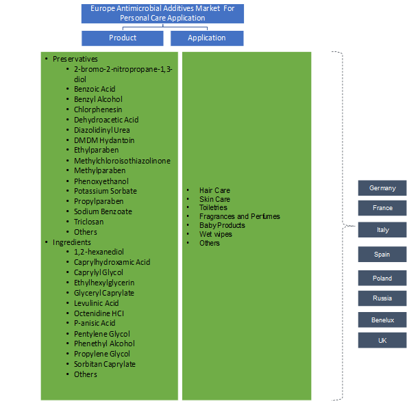 Europe Antimicrobial Additives Market for Personal Care Application