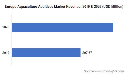 Europe Aquaculture Additives Market