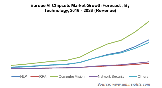 Europe AI Chipsets Market Growth Forecast, By Technology