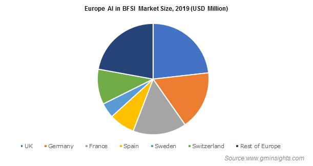 Europe AI in BFSI Market