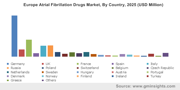 Europe Atrial Fibrillation Drugs Market By Country