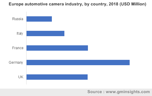 Europe automotive camera industry, by country, 2018 (USD Million)
