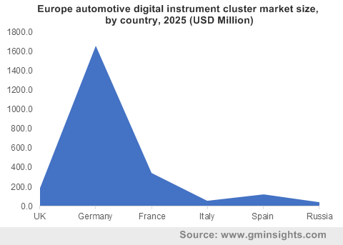 Europe automotive digital instrument cluster market by country